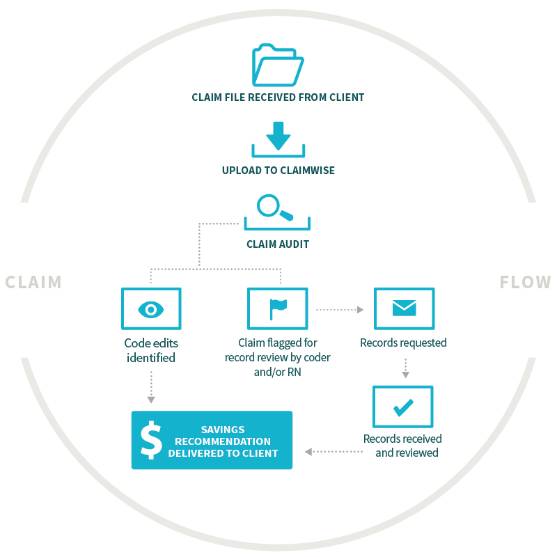 Nokomis Health ClaimFlow Chart