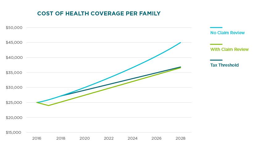 Health Coverage Cost Graph | Nokomis Health